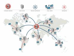 مزایای شبکه ی توزیع محتوا