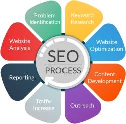 رابطه سئو سایت با کاربردی بودن سایت