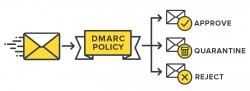 DMARC چیست؟