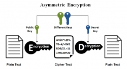 Encryption به روش Asymmetric