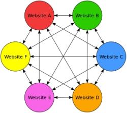 با اصطلاحات Link Farm و Content Farm