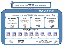 آشنایی با موتورهای ذخیره سازی در MySQL