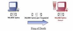 آشنایی با Ping Of Death