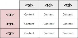 حذف جدول در طراحی سایت